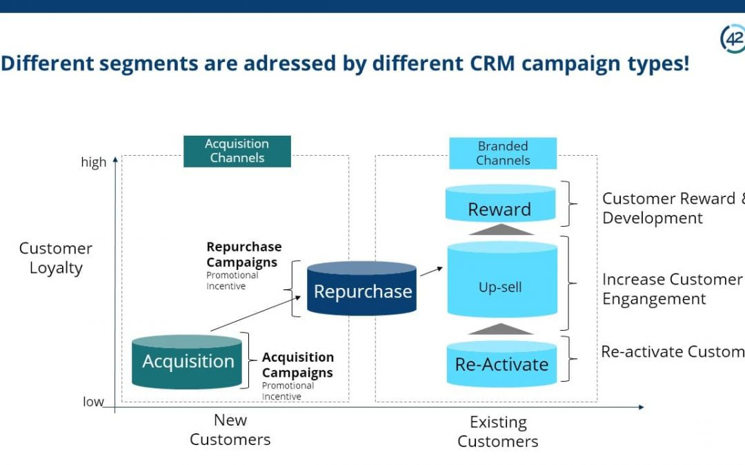 Different segments are adressed by different CRM campaign